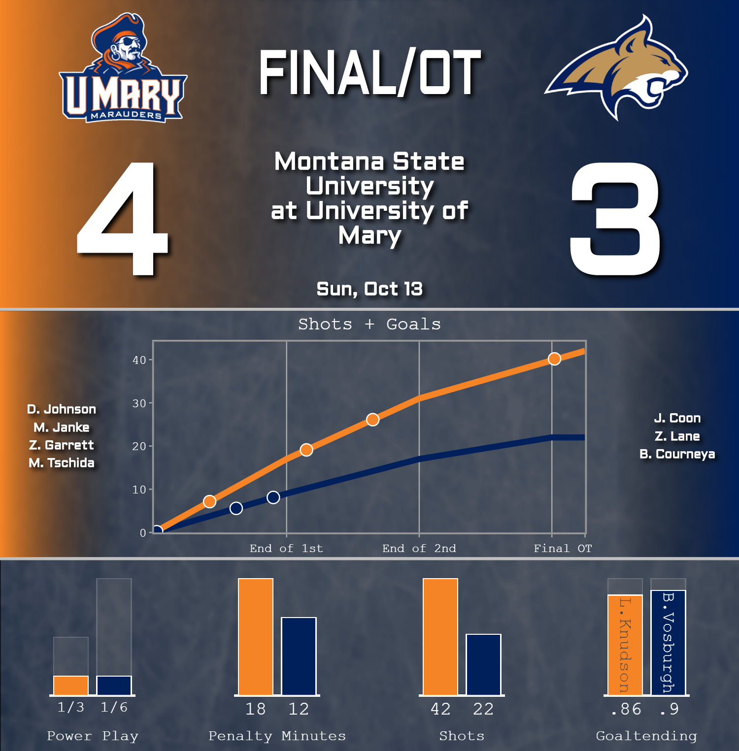 MSU Hockey Falls to Top-Ranked University of  Mary