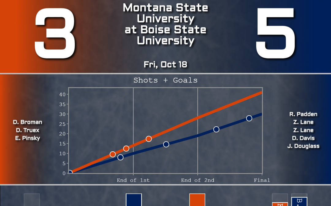 MSU Splits with Boise State