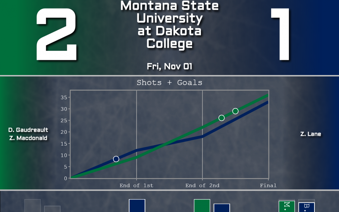 MSU goes 2-1 on North Dakota Road Trip